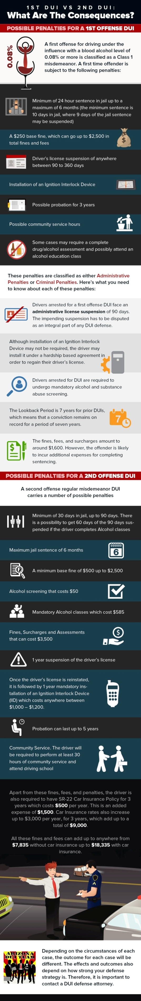 1st DUI vs 2nd DUI - What Are The Consequences
